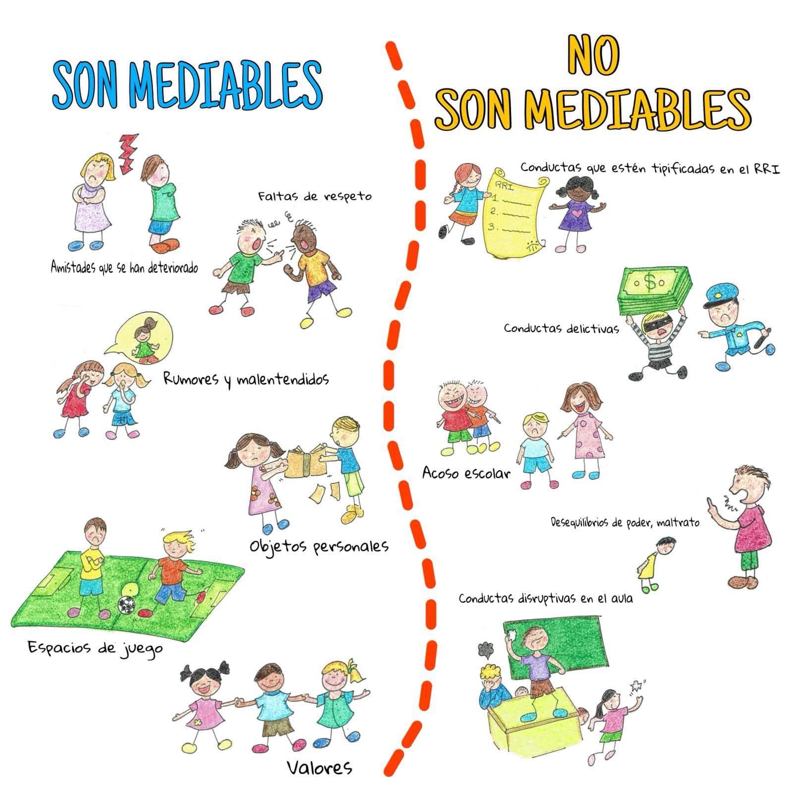 Conductas mediables y no mediables